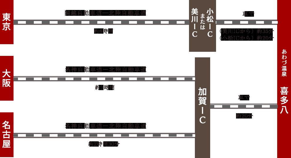 東京から、関越自動車道-北陸自動車道で約6時間。大阪から名神自動車道-北陸自動車道で約3時間30分。名古屋から名神自動車道-北陸自動車道で約3時間