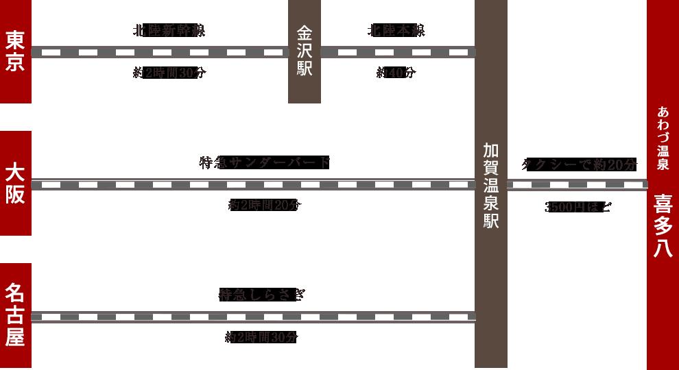 東京から金沢駅まで北陸新幹線で約2時間30分、金沢駅から喜多八まで電車で約1時間。大阪から金沢駅まで特急サンダーバードで約2時間20分。名古屋から金沢駅まで特急しらさぎで約2時間30分